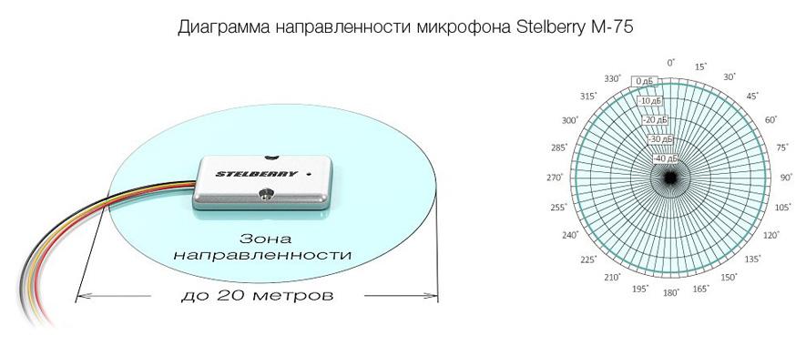 Всенаправленный микрофон M-75