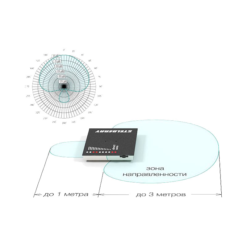 Однонаправленный режим M-1300: гиперкардиоида