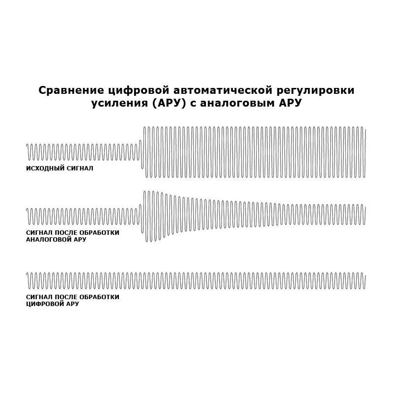 Сравнение цифрового АРУ с аналоговым